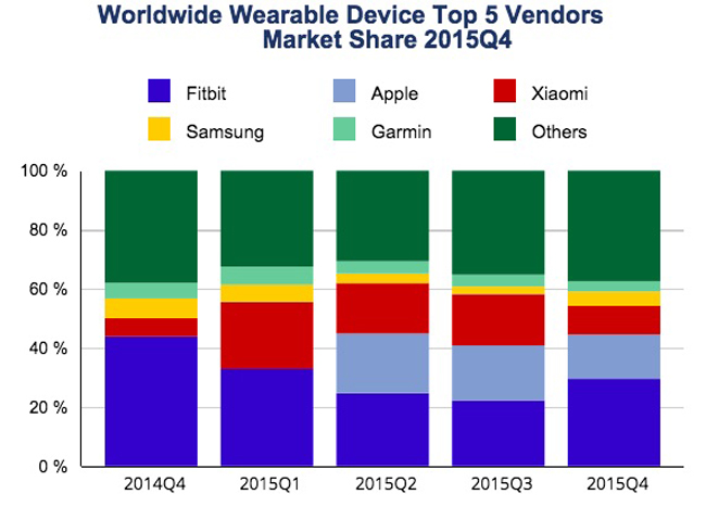 idc-wearables-13