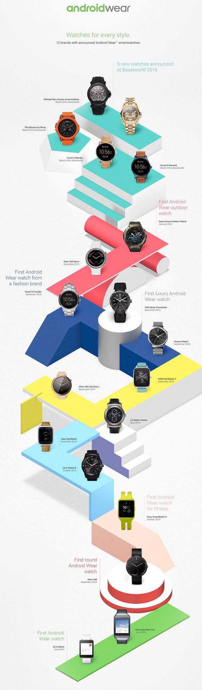 android wear kilometre taşları