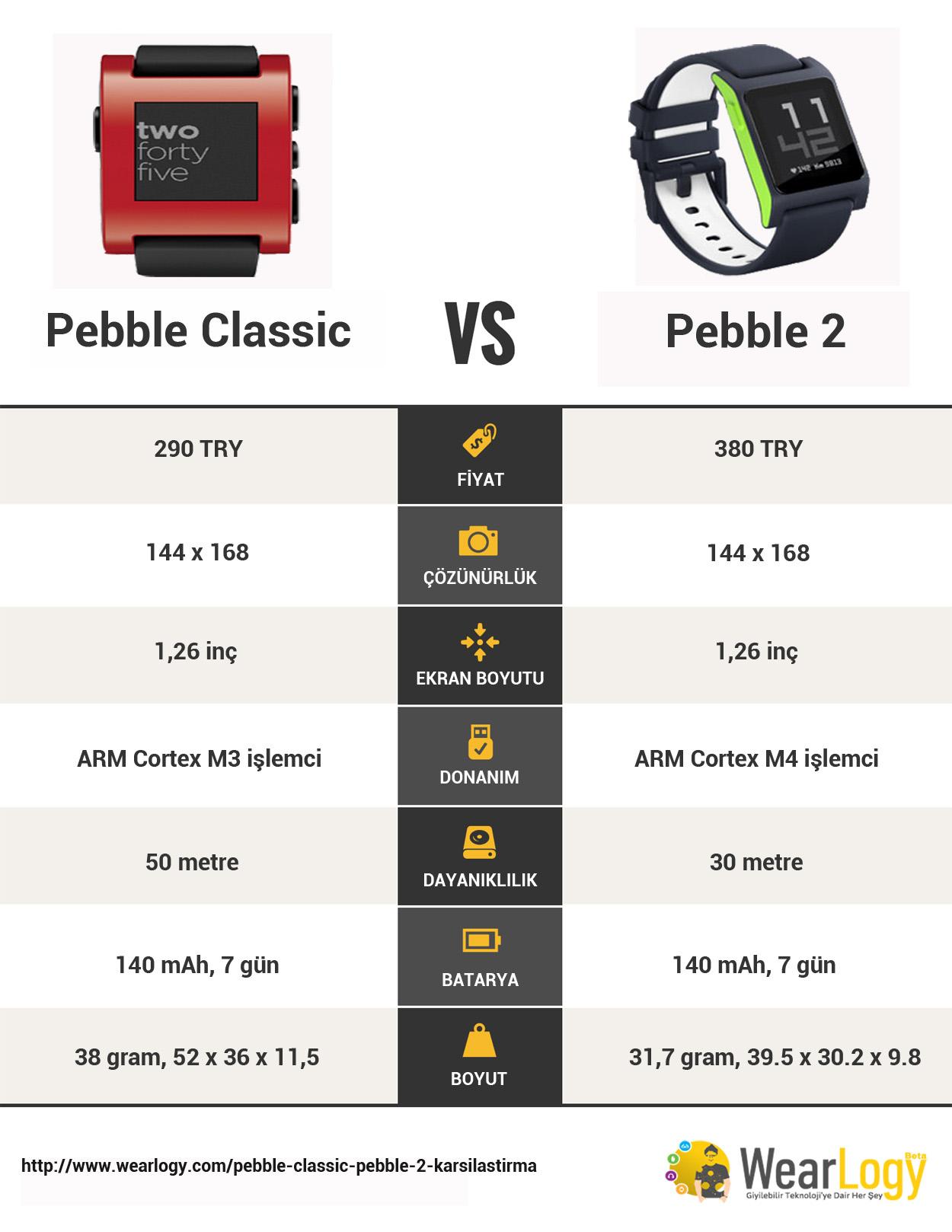 pebble classic pebble 2 karşılaştırma